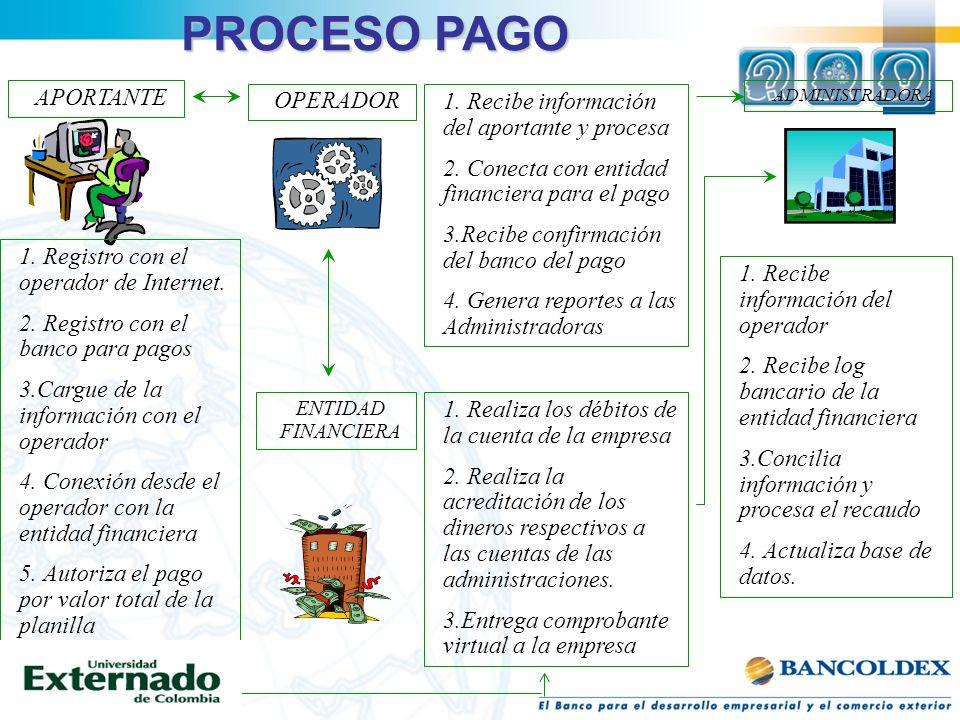 PROCESO PAGO APORTANTE OPERADOR ADMINISTRADORA ENTIDAD FINANCIERA 1. Registro con el operador de Internet. 2. Registro con el banco para pagos 3.Cargu
