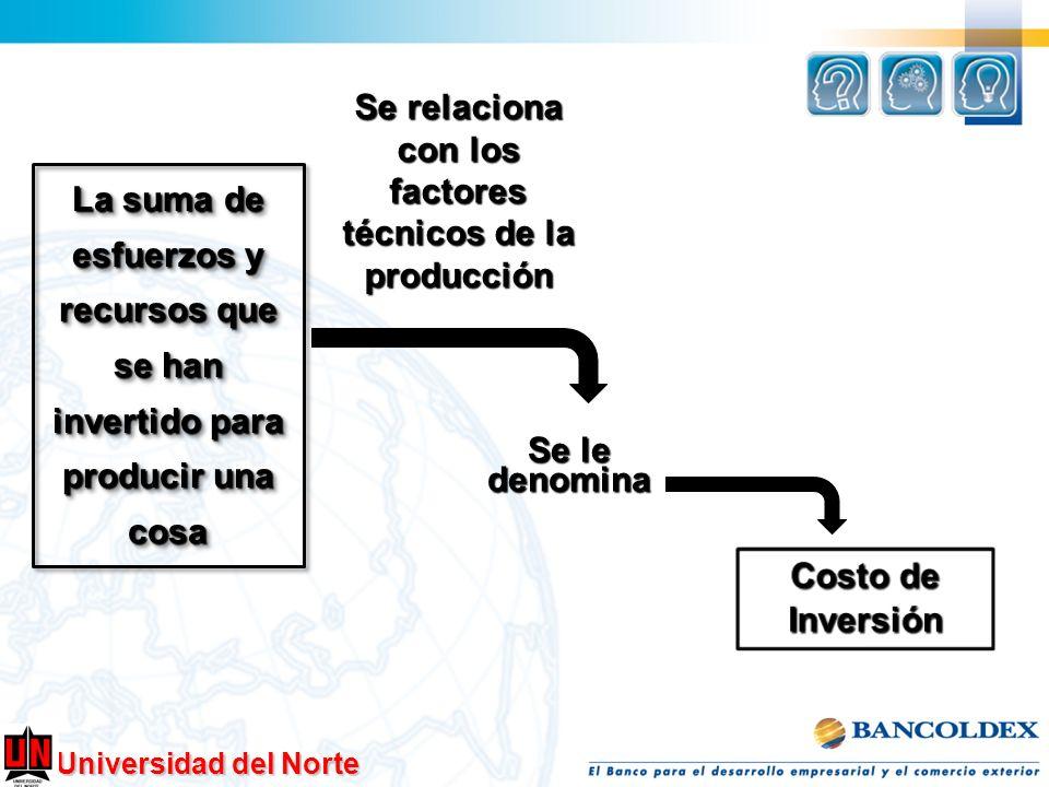 Universidad del Norte La suma de esfuerzos y recursos que se han invertido para producir una cosa Se le denomina Se relaciona con los factores técnico