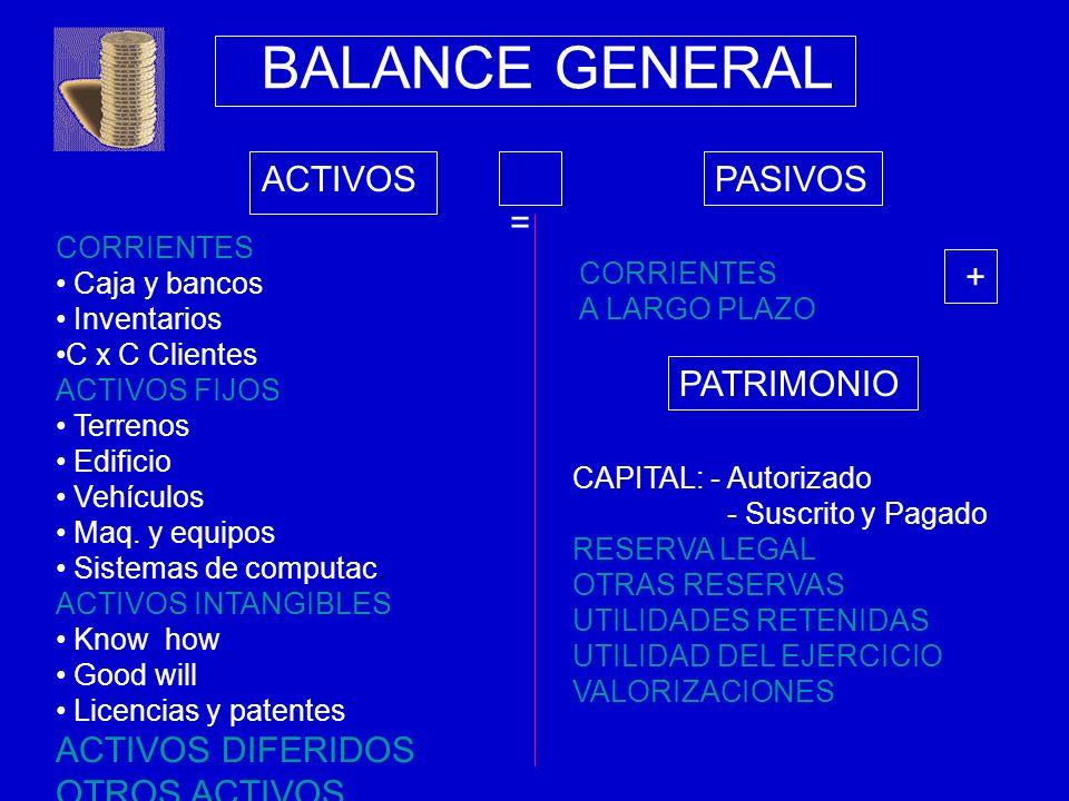 BALANCE GENERAL ACTIVOS CORRIENTES Caja y bancos Inventarios C x C Clientes ACTIVOS FIJOS Terrenos Edificio Vehículos Maq. y equipos Sistemas de compu