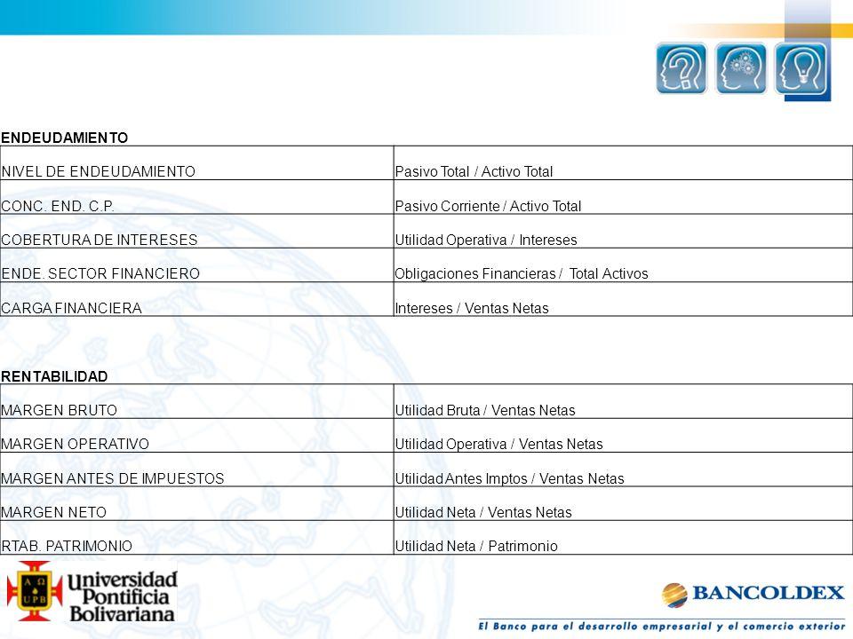 ENDEUDAMIENTO NIVEL DE ENDEUDAMIENTOPasivo Total / Activo Total CONC. END. C.P.Pasivo Corriente / Activo Total COBERTURA DE INTERESESUtilidad Operativ