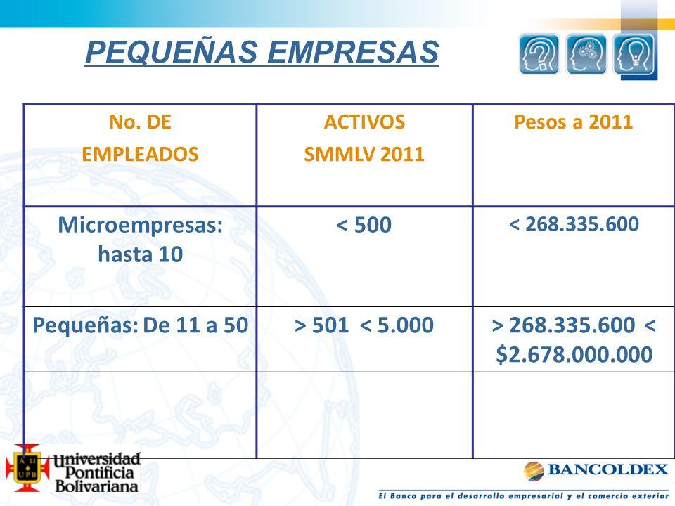 PEQUEÑAS EMPRESAS No. DE EMPLEADOS ACTIVOS SMMLV 2011 Pesos a 2011 Microempresas: hasta 10 < 500 < 268.335.600 Pequeñas: De 11 a 50> 501 < 5.000> 268.