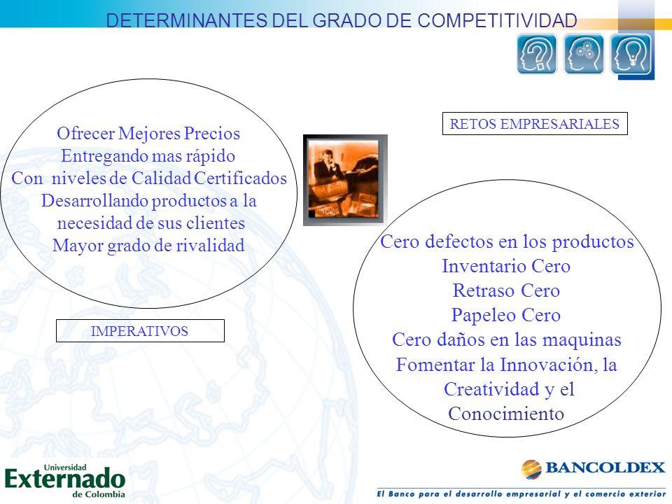 DETERMINANTES DEL GRADO DE COMPETITIVIDAD Cero defectos en los productos Inventario Cero Retraso Cero Papeleo Cero Cero daños en las maquinas Fomentar