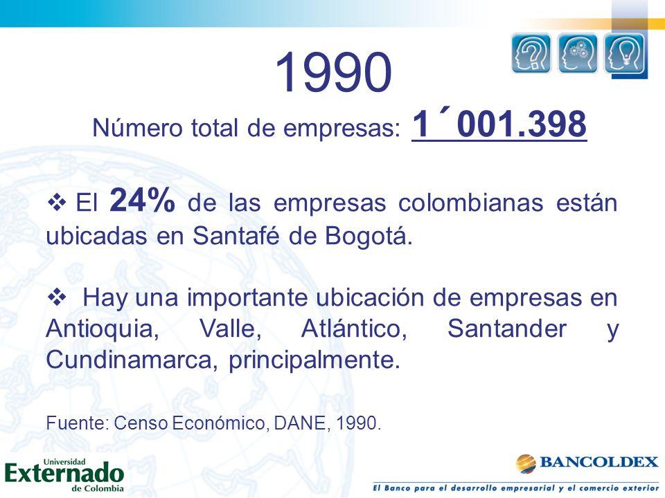 1990 Número total de empresas: 1´001.398 El 24% de las empresas colombianas están ubicadas en Santafé de Bogotá. Hay una importante ubicación de empre