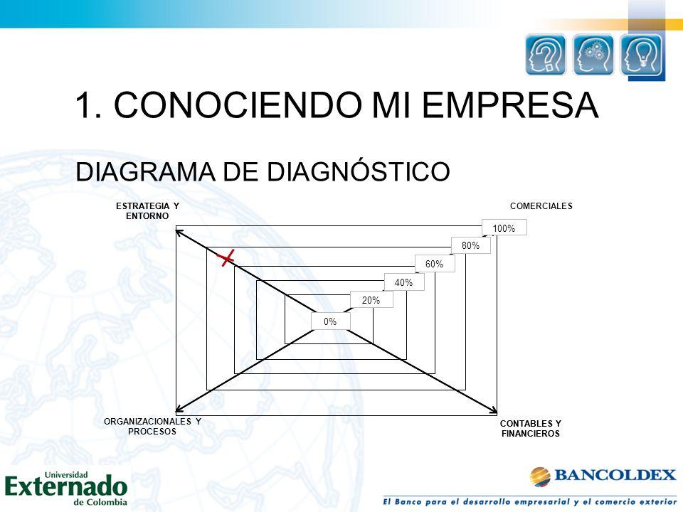 1. CONOCIENDO MI EMPRESA DIAGRAMA DE DIAGNÓSTICO CONTABLES Y FINANCIEROS ORGANIZACIONALES Y PROCESOS ESTRATEGIA Y ENTORNO 0% 20% 40% 60% 80% 100% COME