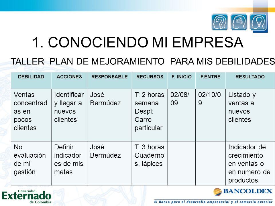 1. CONOCIENDO MI EMPRESA TALLER PLAN DE MEJORAMIENTO PARA MIS DEBILIDADES DEBILIDADACCIONESRESPONSABLERECURSOSF. INICIOF.ENTRERESULTADO Ventas concent