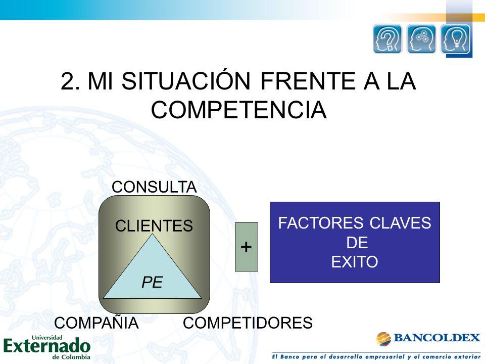 + CONSULTA CLIENTES COMPAÑIA COMPETIDORES PE + FACTORES CLAVES DE EXITO 2. MI SITUACIÓN FRENTE A LA COMPETENCIA