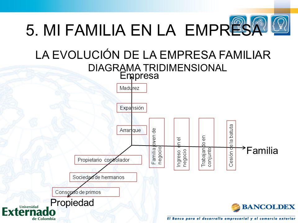 5. MI FAMILIA EN LA EMPRESA LA EVOLUCIÓN DE LA EMPRESA FAMILIAR DIAGRAMA TRIDIMENSIONAL Empresa Familia Propiedad Madurez Expansión Arranque Familia j