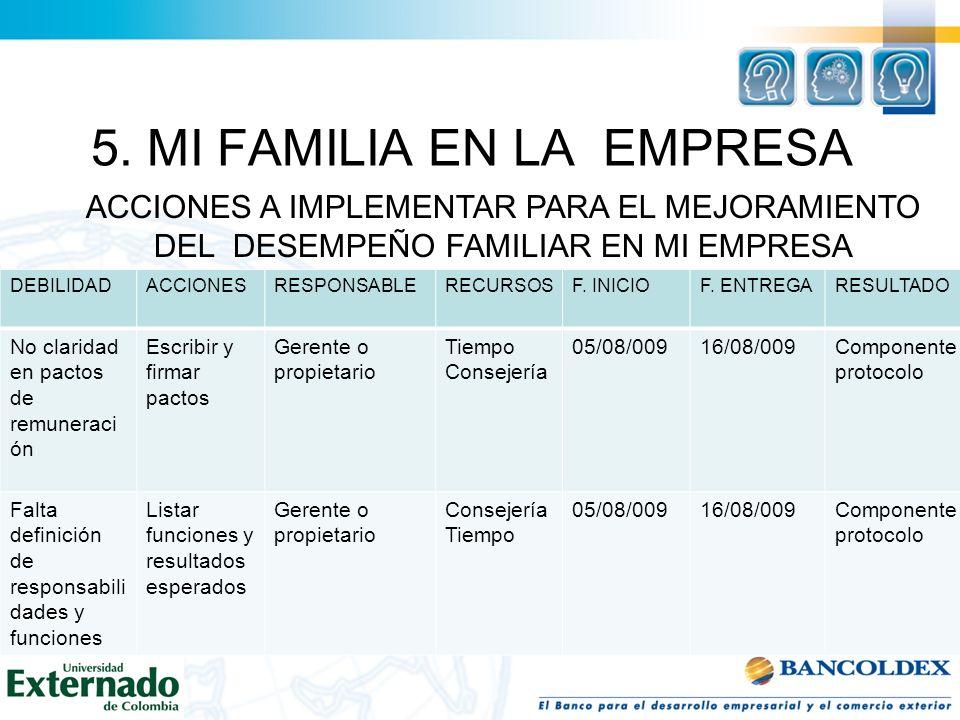 5. MI FAMILIA EN LA EMPRESA ACCIONES A IMPLEMENTAR PARA EL MEJORAMIENTO DEL DESEMPEÑO FAMILIAR EN MI EMPRESA DEBILIDADACCIONESRESPONSABLERECURSOSF. IN
