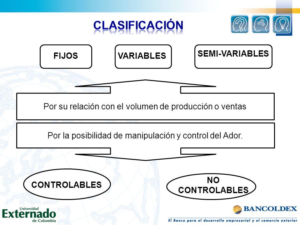 Por su relación con el volumen de producción o ventas Por la posibilidad de manipulación y control del Ador. FIJOSVARIABLES SEMI-VARIABLES CONTROLABLE