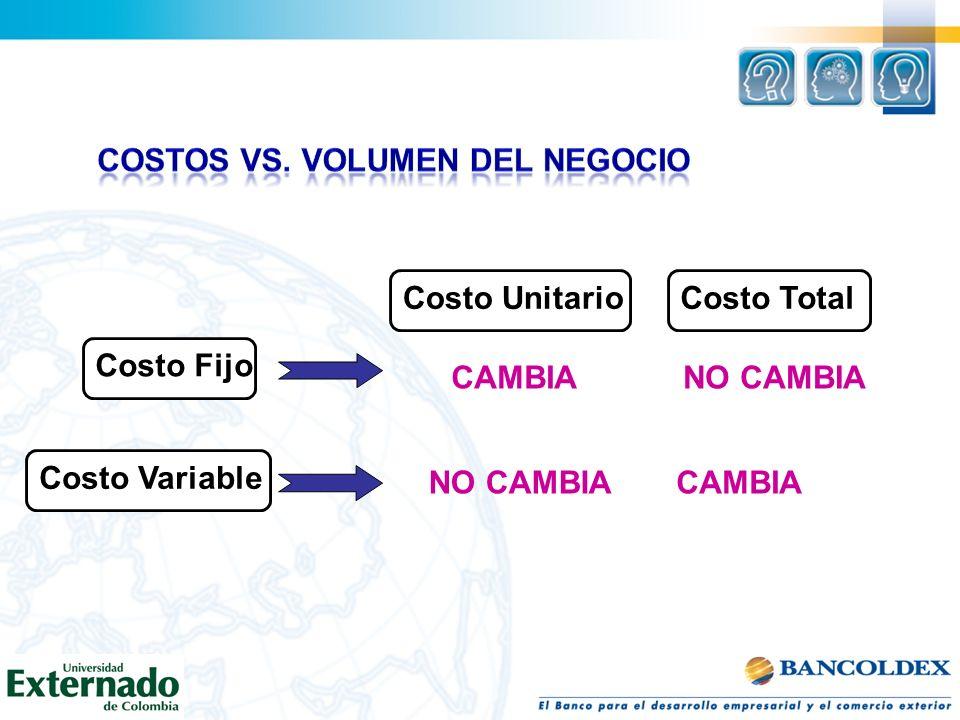 Costo Fijo Costo Variable Costo TotalCosto Unitario CAMBIA NO CAMBIA CAMBIA
