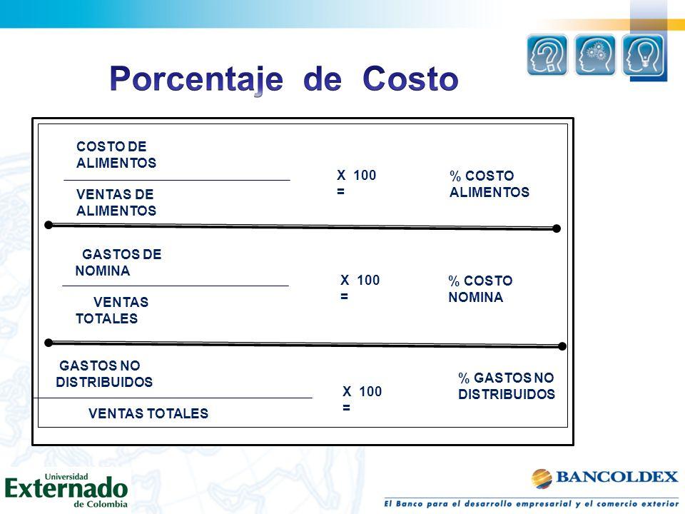 COSTO DE ALIMENTOS VENTAS DE ALIMENTOS GASTOS DE NOMINA VENTAS TOTALES GASTOS NO DISTRIBUIDOS VENTAS TOTALES X 100 = % COSTO ALIMENTOS % COSTO NOMINA