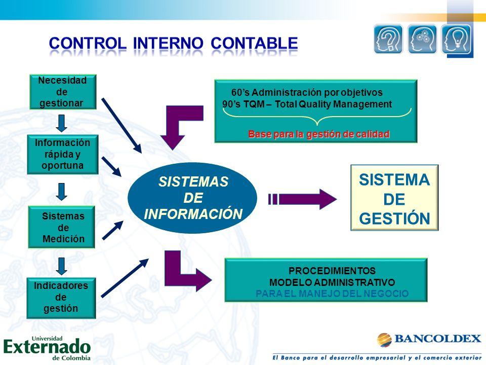 SISTEMAS DE INFORMACIÓN Información rápida y oportuna Necesidad de gestionar Sistemas de Medición Indicadores de gestión SISTEMA DE GESTIÓN 60s Admini