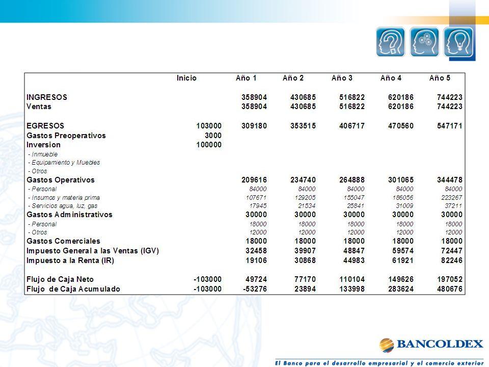 Liquidez, Endeudamiento, Rentabilidad y Actividad. RAZONES FINANCIERAS