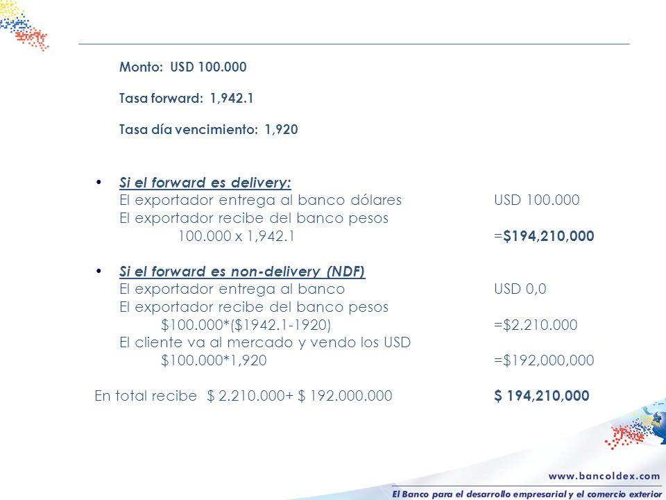 Monto: USD 100.000 Tasa forward: 1,942.1 Tasa día vencimiento: 1,920 Si el forward es delivery: El exportador entrega al banco dólaresUSD 100.000 El e