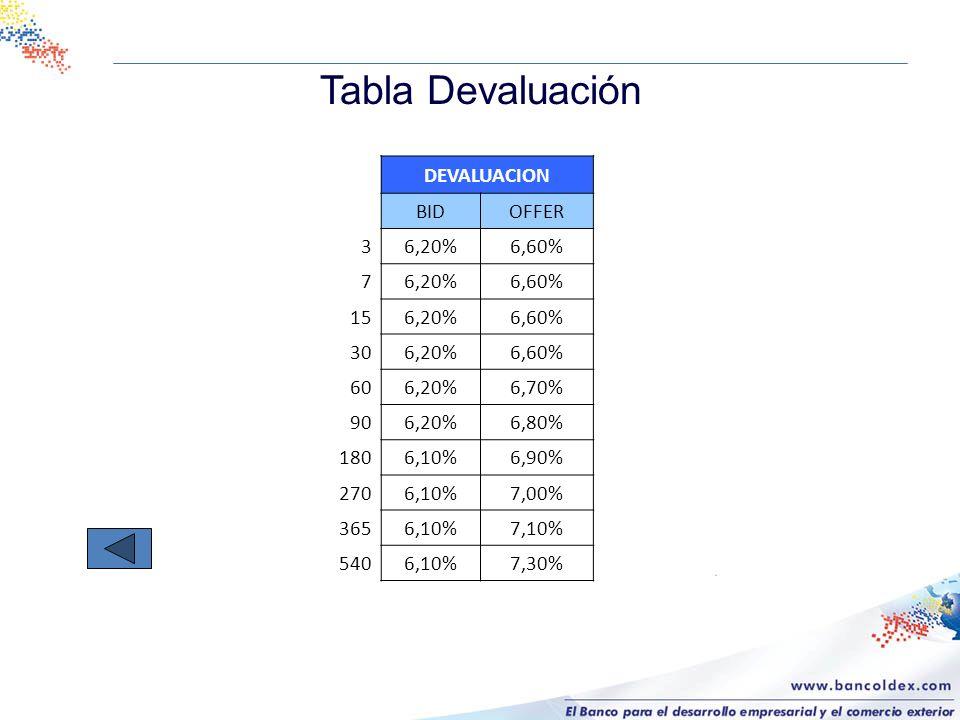 Tabla Devaluación DEVALUACION BIDOFFER 36,20%6,60% 76,20%6,60% 156,20%6,60% 306,20%6,60% 606,20%6,70% 906,20%6,80% 1806,10%6,90% 2706,10%7,00% 3656,10