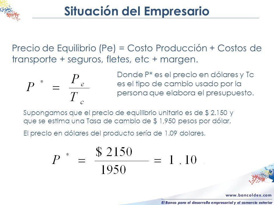 Situación del Empresario Precio de Equilibrio (Pe) = Costo Producción + Costos de transporte + seguros, fletes, etc + margen. Donde P* es el precio en