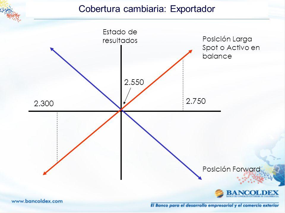 Cobertura cambiaria: Exportador Estado de resultados Posición Larga Spot o Activo en balance Posición Forward 2.300 2.750 2.550
