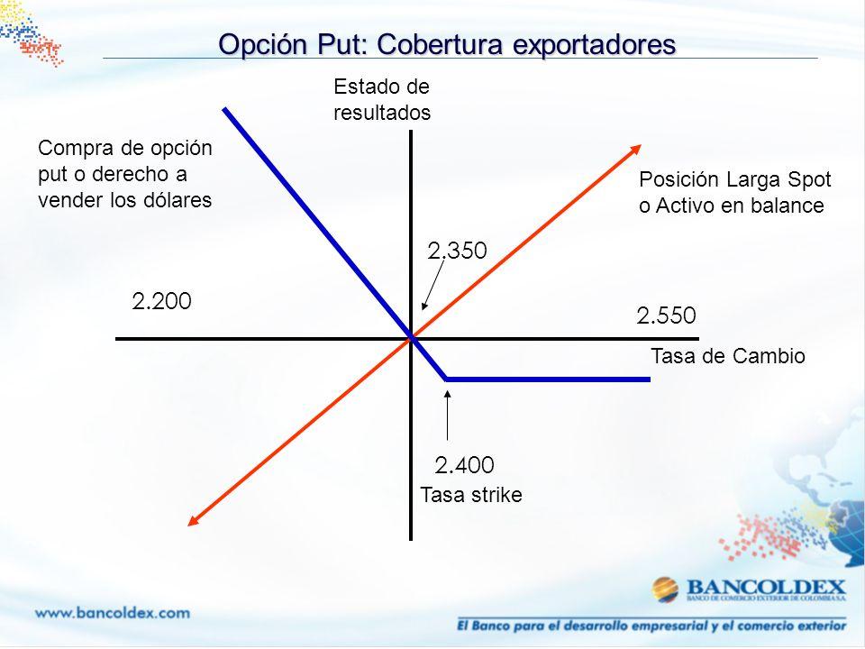Opción Put: Cobertura exportadores Posición Larga Spot o Activo en balance Estado de resultados Compra de opción put o derecho a vender los dólares 2.