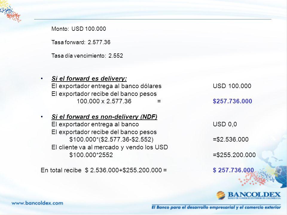 Monto: USD 100.000 Tasa forward: 2.577.36 Tasa día vencimiento: 2.552 Si el forward es delivery: El exportador entrega al banco dólaresUSD 100.000 El
