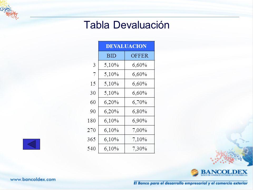 Tabla Devaluación DEVALUACION BIDOFFER 35,10%6,60% 75,10%6,60% 155,10%6,60% 305,10%6,60% 606,20%6,70% 906,20%6,80% 1806,10%6,90% 2706,10%7,00% 3656,10