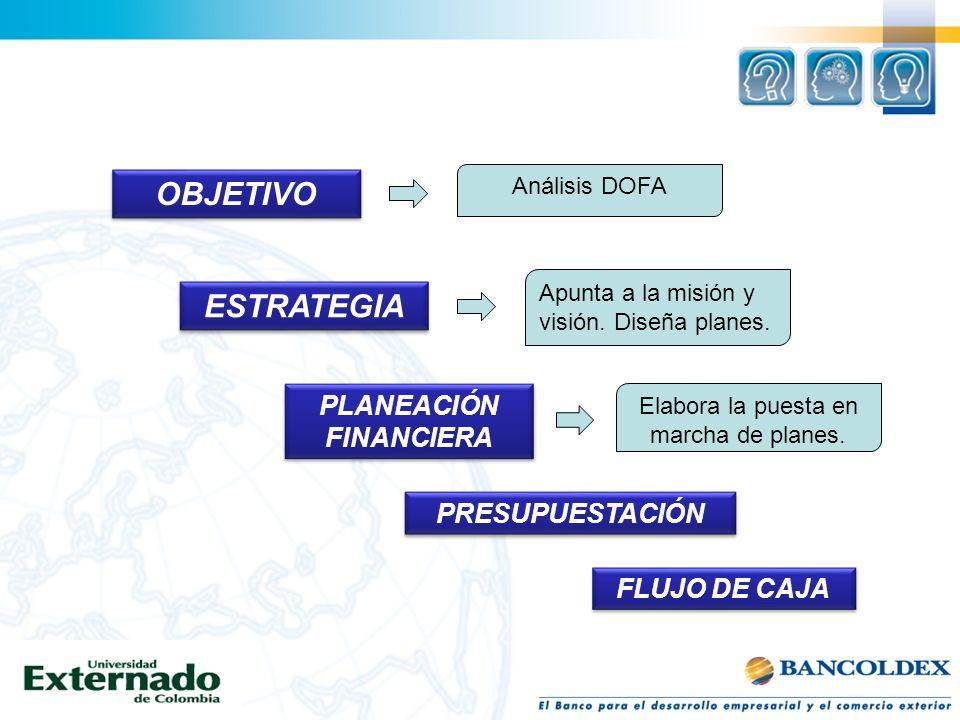 OBJETIVO PLANEACIÓN FINANCIERA PRESUPUESTACIÓN FLUJO DE CAJA ESTRATEGIA Apunta a la misión y visión. Diseña planes. Análisis DOFA Elabora la puesta en