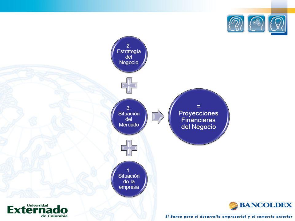2. Estrategia del Negocio 3. Situación del Mercado 1. Situación de la empresa = Proyecciones Financieras del Negocio