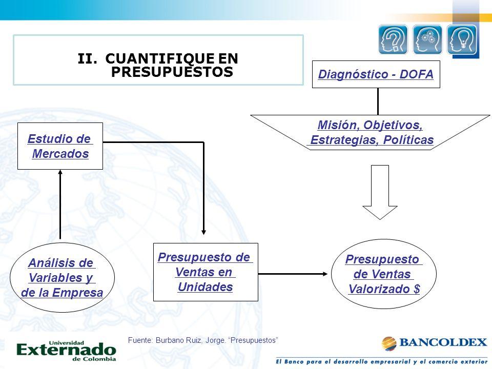 Estudio de Mercados Análisis de Variables y de la Empresa Presupuesto de Ventas en Unidades Diagnóstico - DOFA Misión, Objetivos, Estrategias, Polític