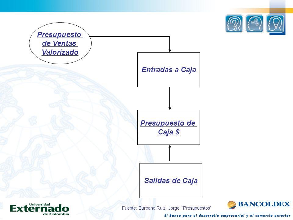 Presupuesto de Ventas Valorizado Entradas a Caja Presupuesto de Caja $ Salidas de Caja Fuente: Burbano Ruiz, Jorge. Presupuestos