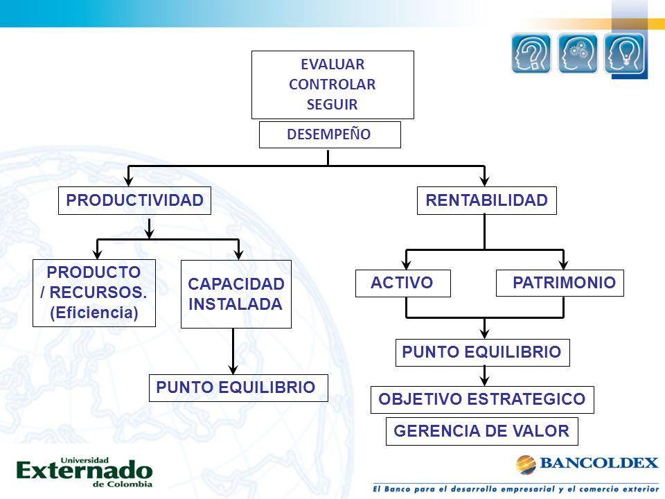 EVALUAR CONTROLAR SEGUIR DESEMPEÑO PRODUCTIVIDADRENTABILIDAD PRODUCTO / RECURSOS. (Eficiencia) CAPACIDAD INSTALADA PUNTO EQUILIBRIO ACTIVO PATRIMONIO