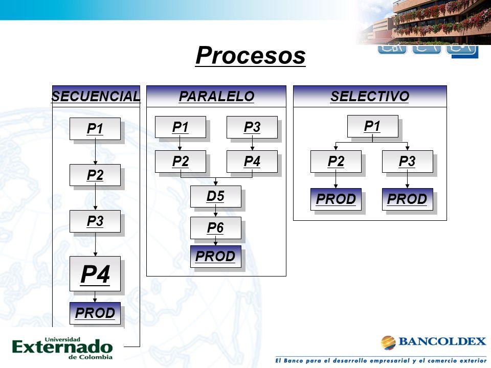 Procesos P1 SECUENCIAL P2 P3 PROD P4 P1 PARALELO P2 P3 PROD P4 D5 P6 SELECTIVO P2 P3 PROD P1