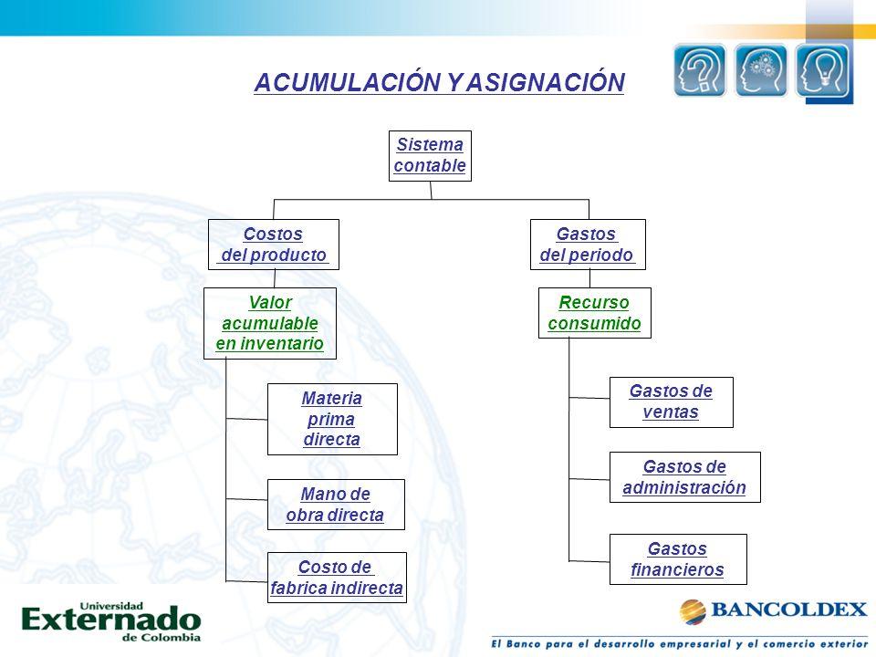 Gerencia de costos y ventaja Competitiva Rico, Luis Fernando Pág 17 Sistema contable Costos del producto Gastos del periodo Valor acumulable en invent
