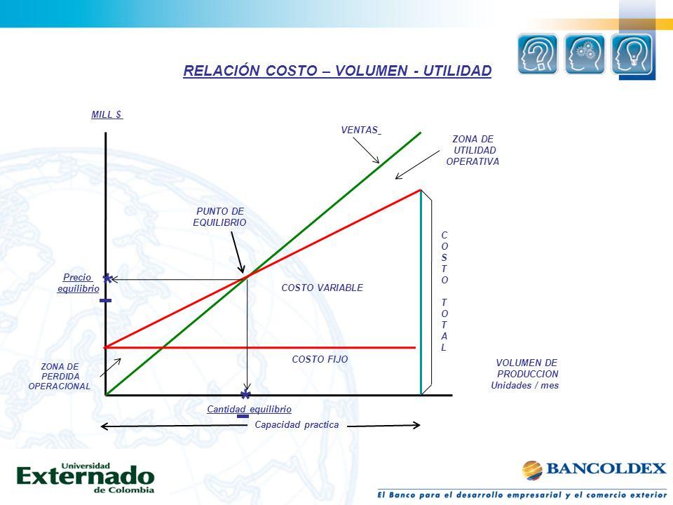 Gerencia de costos y ventaja Competitiva Rico, Luis Fernando Pág 27 RELACIÓN COSTO – VOLUMEN - UTILIDAD * * MILL $ Precio equilibrio ZONA DE PERDIDA O