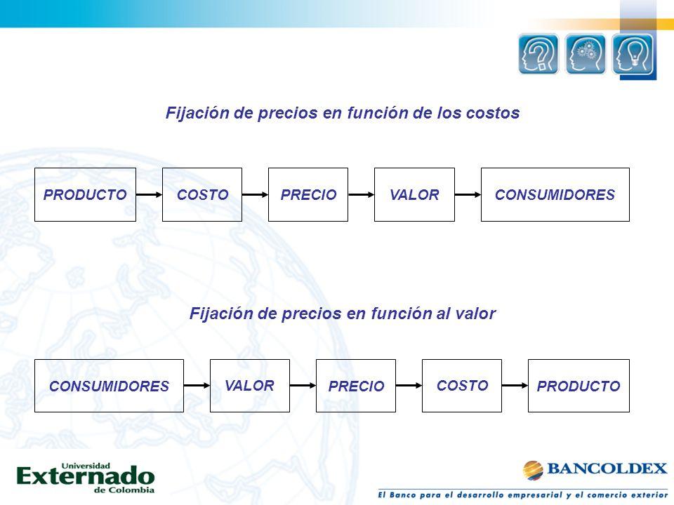Fijación de precios en función de los costos PRODUCTOCOSTOPRECIOVALORCONSUMIDORES VALOR PRECIO COSTO PRODUCTO Fijación de precios en función al valor