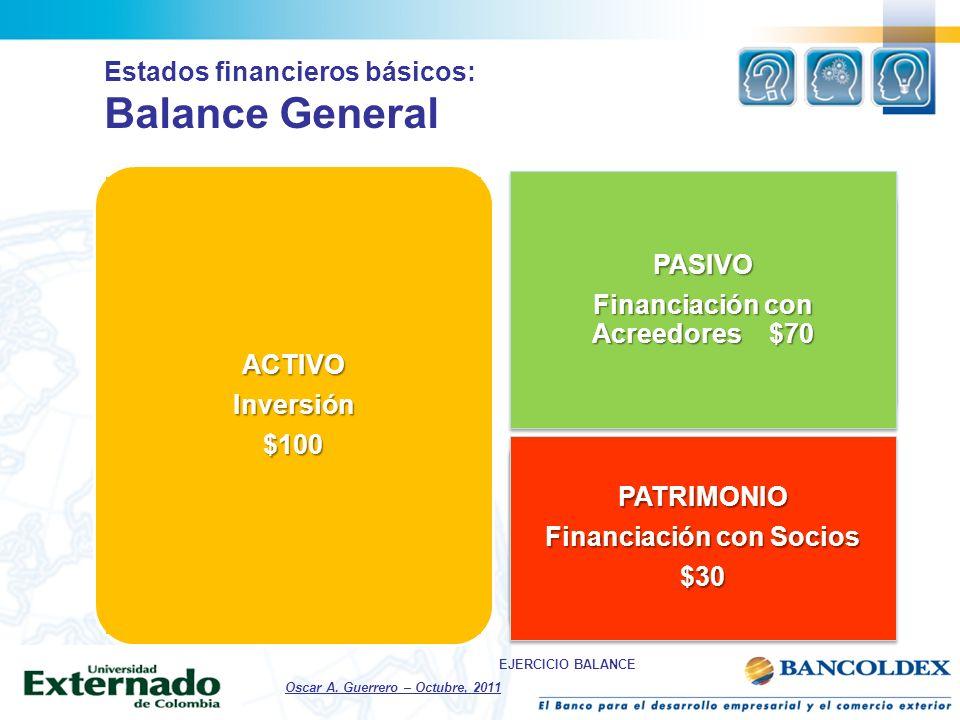 ACTIVOInversión$100 PASIVO Financiación con Acreedores $70 PASIVO PATRIMONIO Financiación con Socios $30PATRIMONIO $30 Estados financieros básicos: Ba