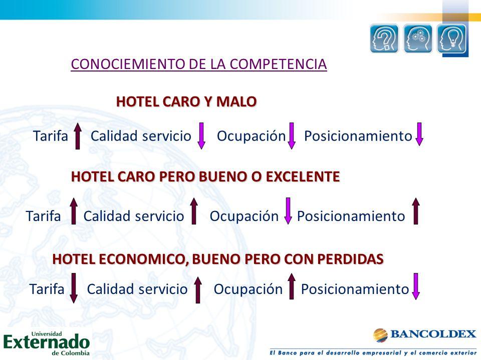 CONOCIEMIENTO DE LA COMPETENCIA HOTEL CARO Y MALO Tarifa Calidad servicio Ocupación Posicionamiento HOTEL CARO PERO BUENO O EXCELENTE HOTEL ECONOMICO,