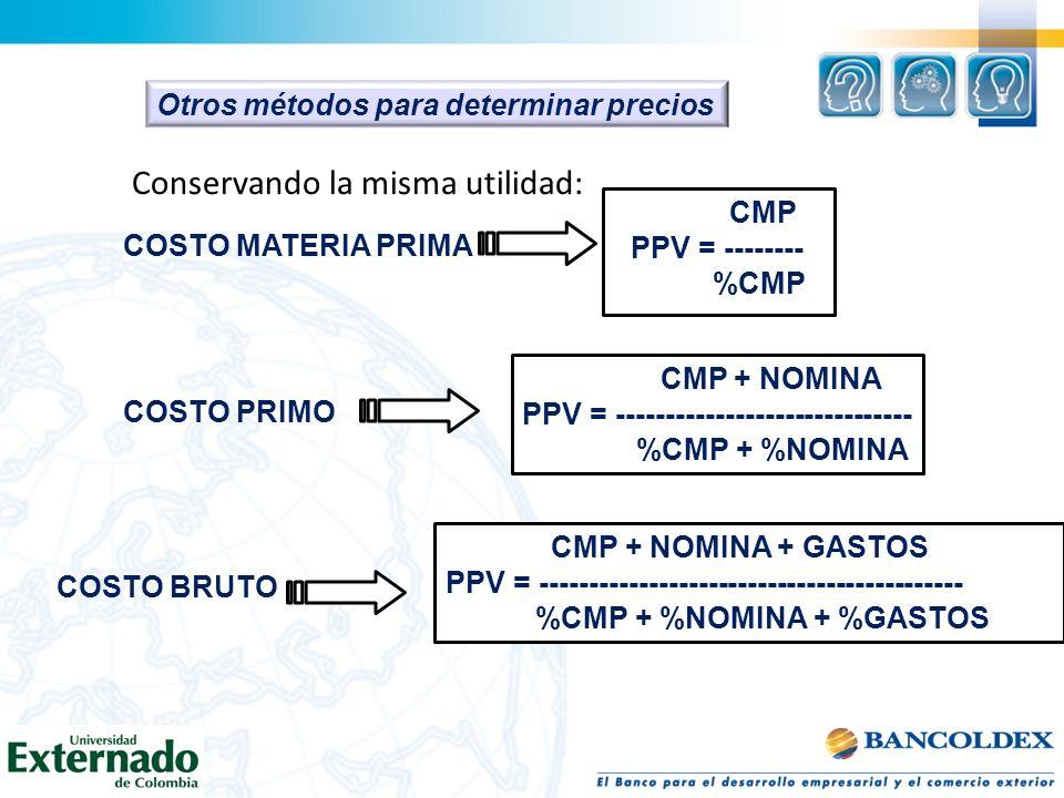 Otros métodos para determinar precios Conservando la misma utilidad: COSTO MATERIA PRIMA CMP PPV = -------- %CMP COSTO PRIMO CMP + NOMINA PPV = ------