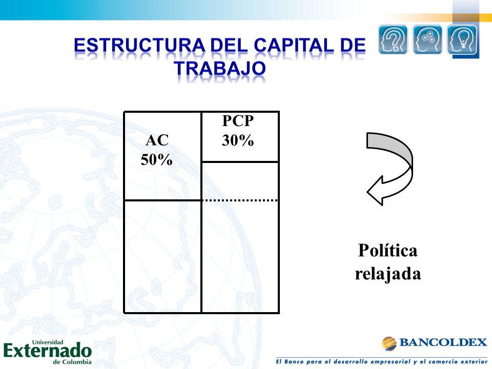 AC 50% PCP 30% Política relajada