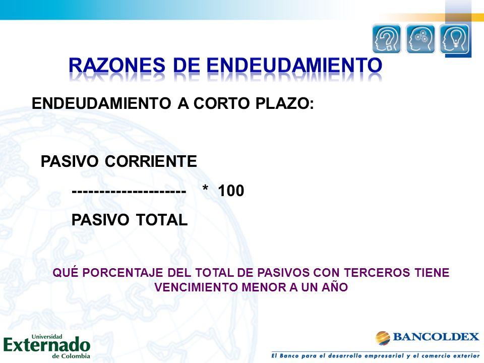 ENDEUDAMIENTO A CORTO PLAZO: PASIVO CORRIENTE --------------------- * 100 PASIVO TOTAL QUÉ PORCENTAJE DEL TOTAL DE PASIVOS CON TERCEROS TIENE VENCIMIE