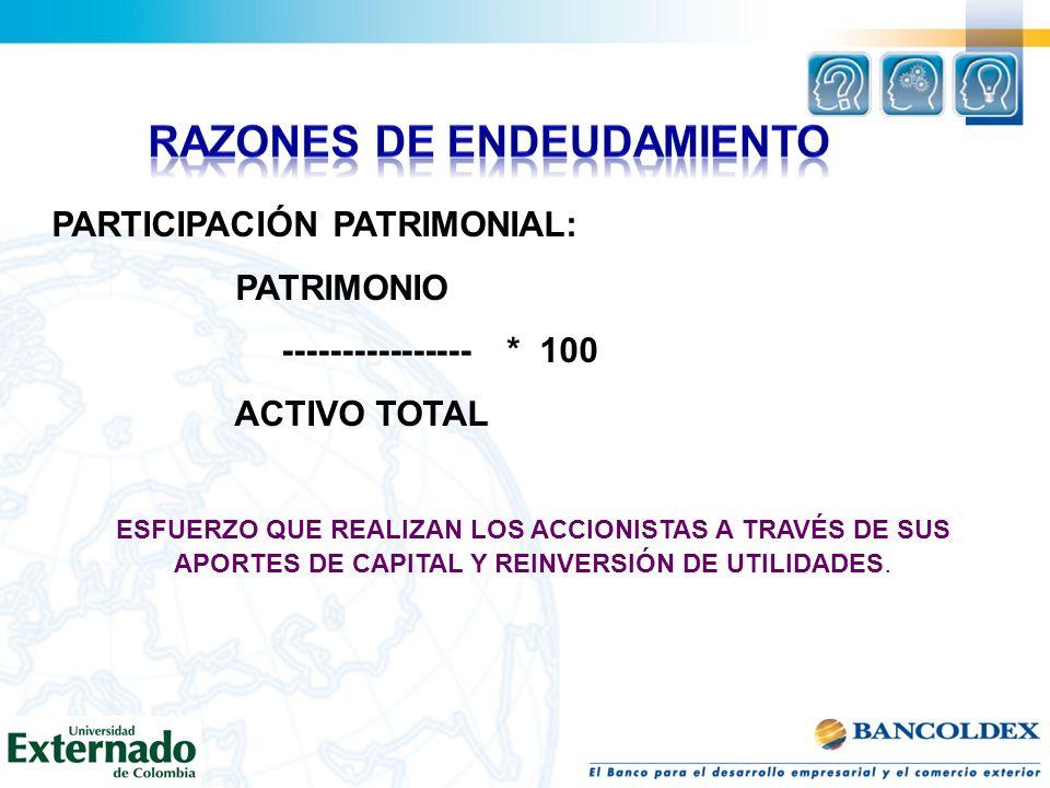PARTICIPACIÓN PATRIMONIAL: PATRIMONIO ---------------- * 100 ACTIVO TOTAL ESFUERZO QUE REALIZAN LOS ACCIONISTAS A TRAVÉS DE SUS APORTES DE CAPITAL Y R