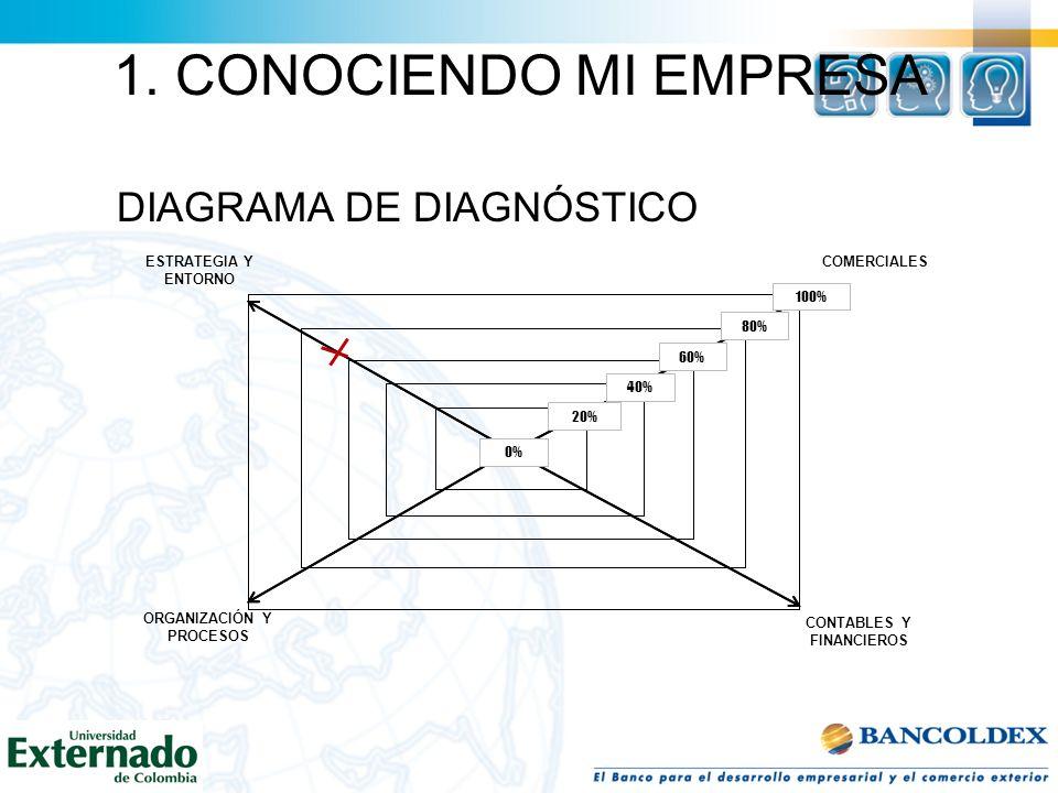 1. CONOCIENDO MI EMPRESA DIAGRAMA DE DIAGNÓSTICO TEMAS DE ESTRATEGIA Y ENTORNOSINO 1¿Tiene un amplio conocimiento de las actividades de sus competidor