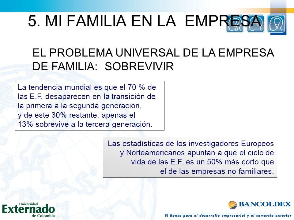 DEFINICIÓN DE LA EMPRESA DE FAMILIA Que su propiedad o patrimonio es controlado por una familia Vínculo laboral y /o Control de la gestión de la misma