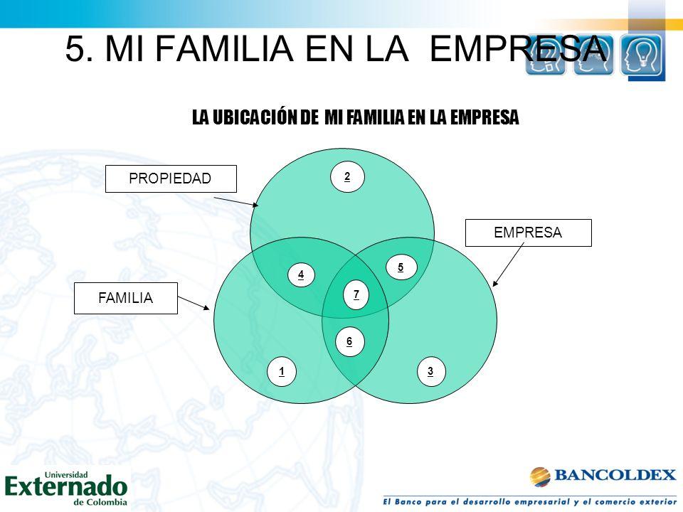 5. MI FAMILIA EN LA EMPRESA EL PROBLEMA UNIVERSAL DE LA EMPRESA DE FAMILIA: SOBREVIVIR La tendencia mundial es que el 70 % de las E.F. desaparecen en