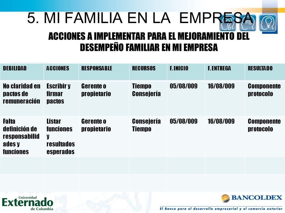 5. MI FAMILIA EN LA EMPRESA TALLER. INVENTARIO DE FORTALEZAS Y DEBILIDADES FAMILIARES RESPECTO A MI EMPRESA DATOS DE LA EMPRESAFORTALEZASDEBILIDADES N