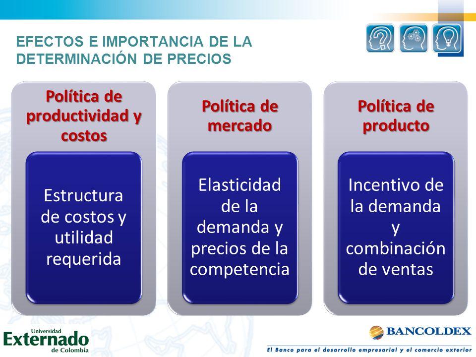 EFECTOS E IMPORTANCIA DE LA DETERMINACIÓN DE PRECIOS Política de productividad y costos Estructura de costos y utilidad requerida Política de mercado