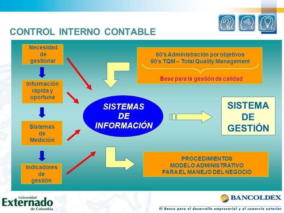 CONTROL INTERNO CONTABLE SISTEMAS DE INFORMACIÓN Información rápida y oportuna Necesidad de gestionar Sistemas de Medición Indicadores de gestión SIST