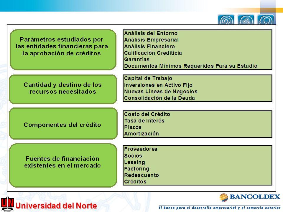 Análisis del Entorno Análisis Empresarial Análisis Financiero Calificación Crediticia Garantías Documentos Parámetros analizados por las entidades financieras para conceder de créditos CREDITO $$$$$$$$