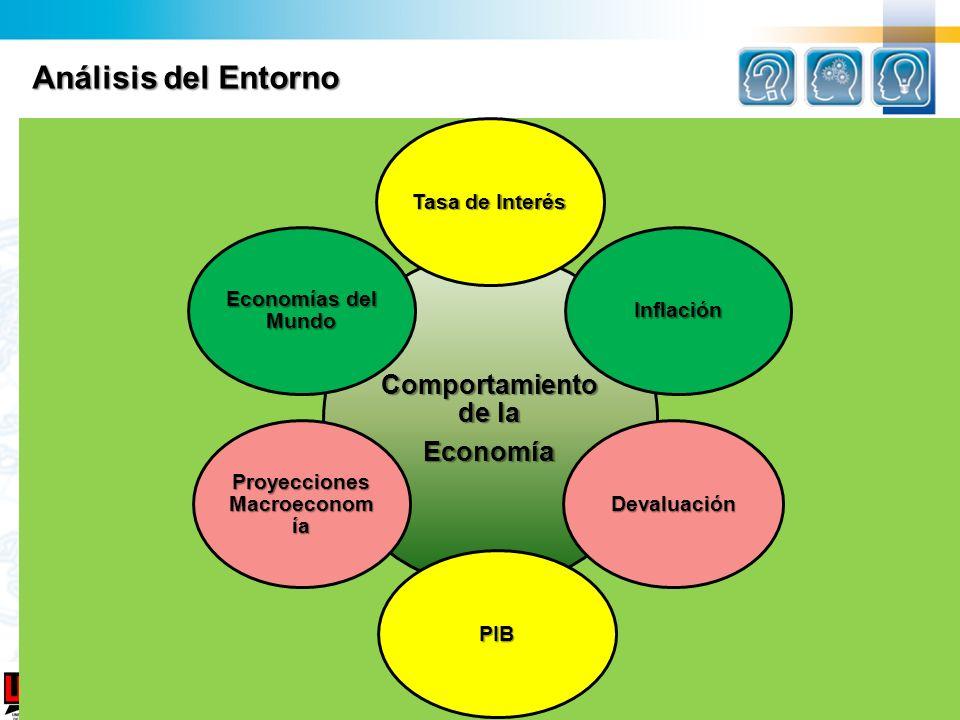 Universidad del Norte Análisis del Entorno Comportamiento de la Econom ía Tasa de Interés Inflación Devaluación PIB Proyecciones Macroeconom ía Econom
