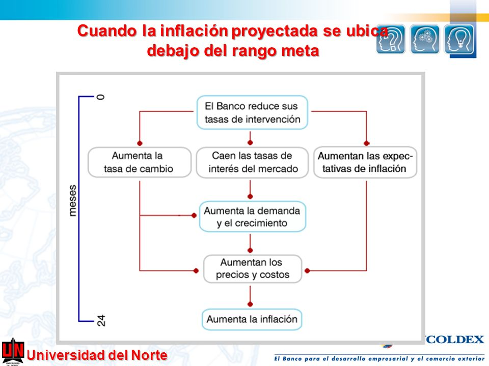 Universidad del Norte Cuando la inflación proyectada se ubica debajo del rango meta