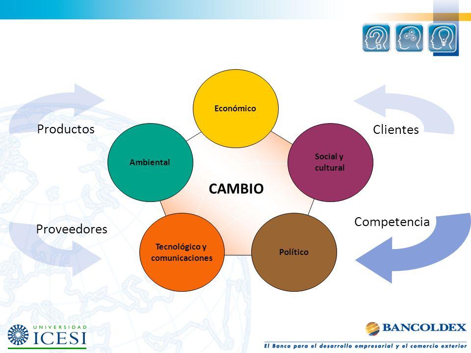 Político Tecnológico y comunicaciones Ambiental Económico Social y cultural CAMBIO Productos Clientes Proveedores Competencia