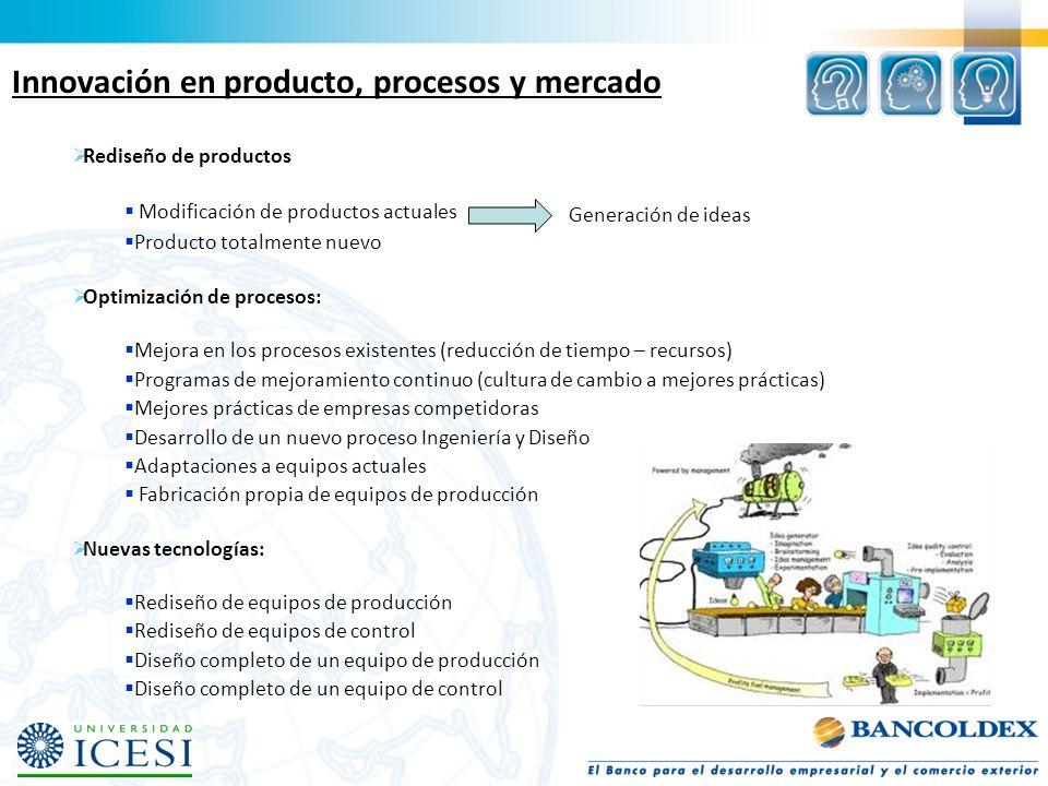 Innovación en producto, procesos y mercado Rediseño de productos Modificación de productos actuales Producto totalmente nuevo Optimización de procesos